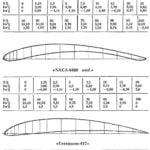 ATLAS PROFILES
